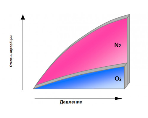 Генераторы кислорода